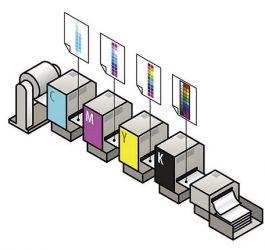 in offset gồm có 4 bảng màu chủ đạo CMYK.